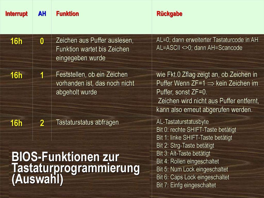 BIOS-Funktionen zur Tastaturprogrammierung (Auswahl)