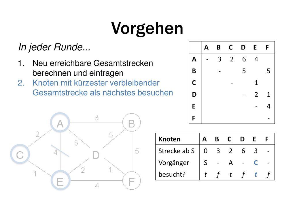 Snap Charmant Ato Gst Berechnung Arbeitsblatt Bilder Super ...