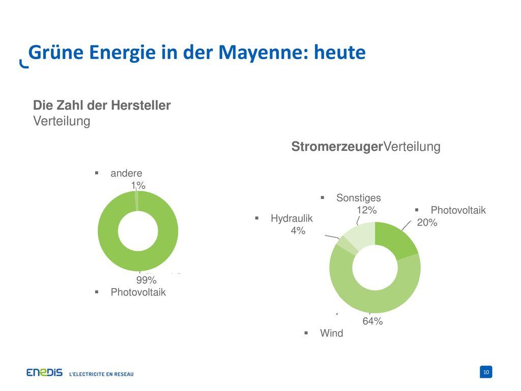 Grüne Energie in der Mayenne: heute