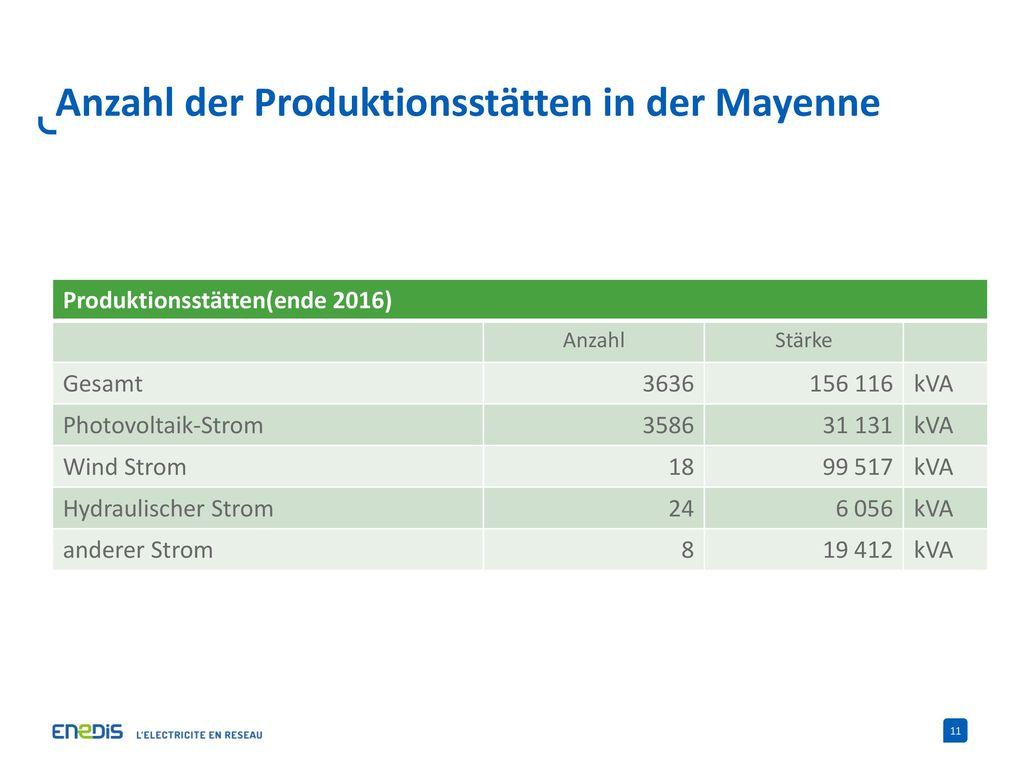 Anzahl der Produktionsstätten in der Mayenne