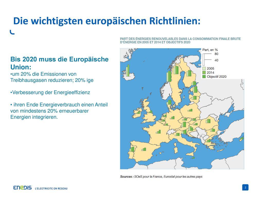 Die wichtigsten europäischen Richtlinien: