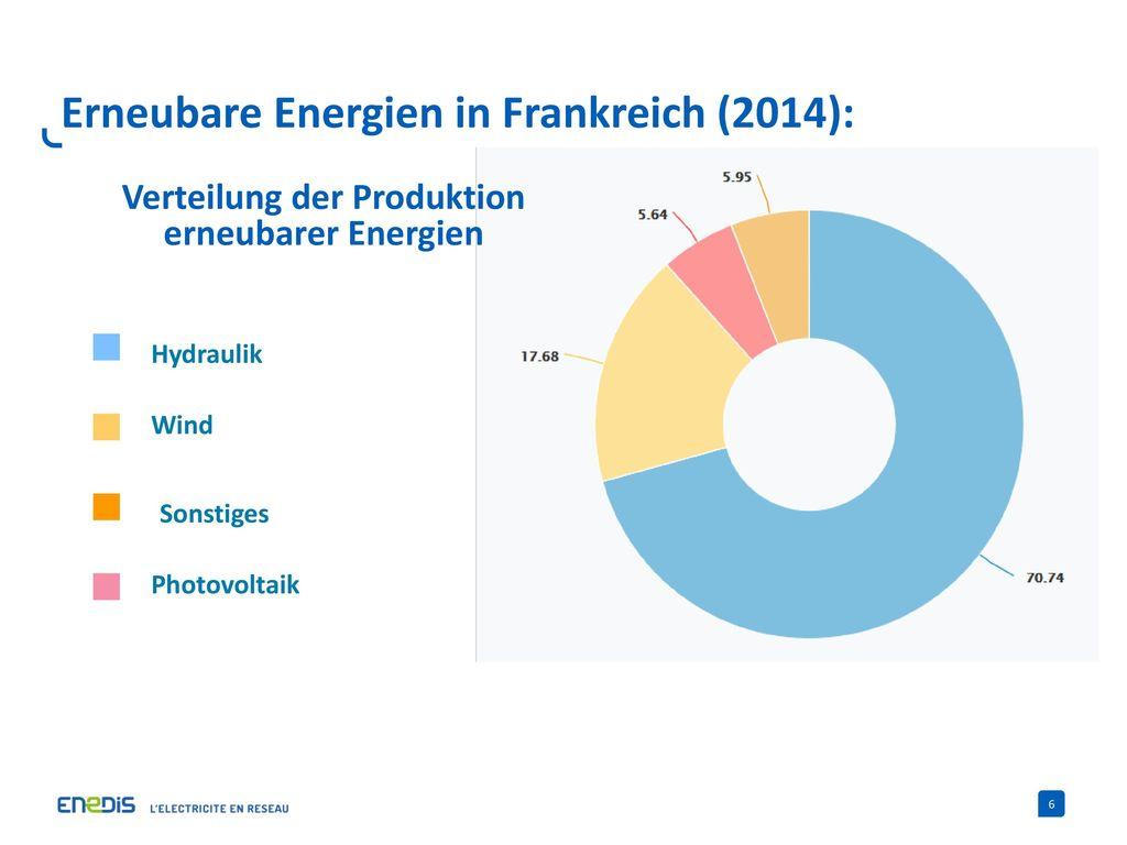 Erneubare Energien in Frankreich (2014):
