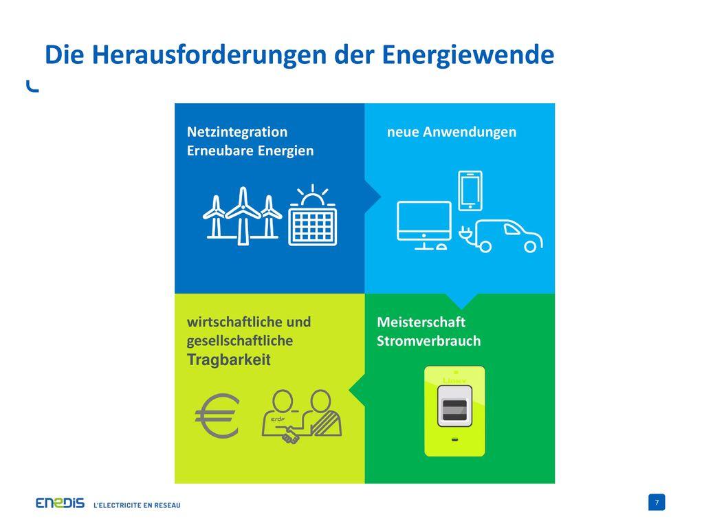 Die Herausforderungen der Energiewende