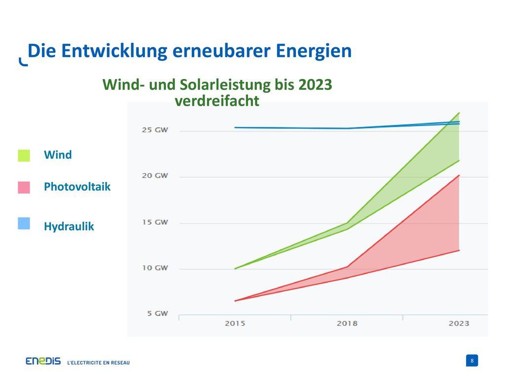 Die Entwicklung erneubarer Energien