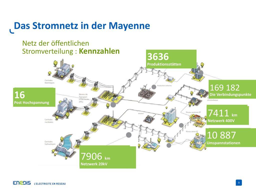 Das Stromnetz in der Mayenne