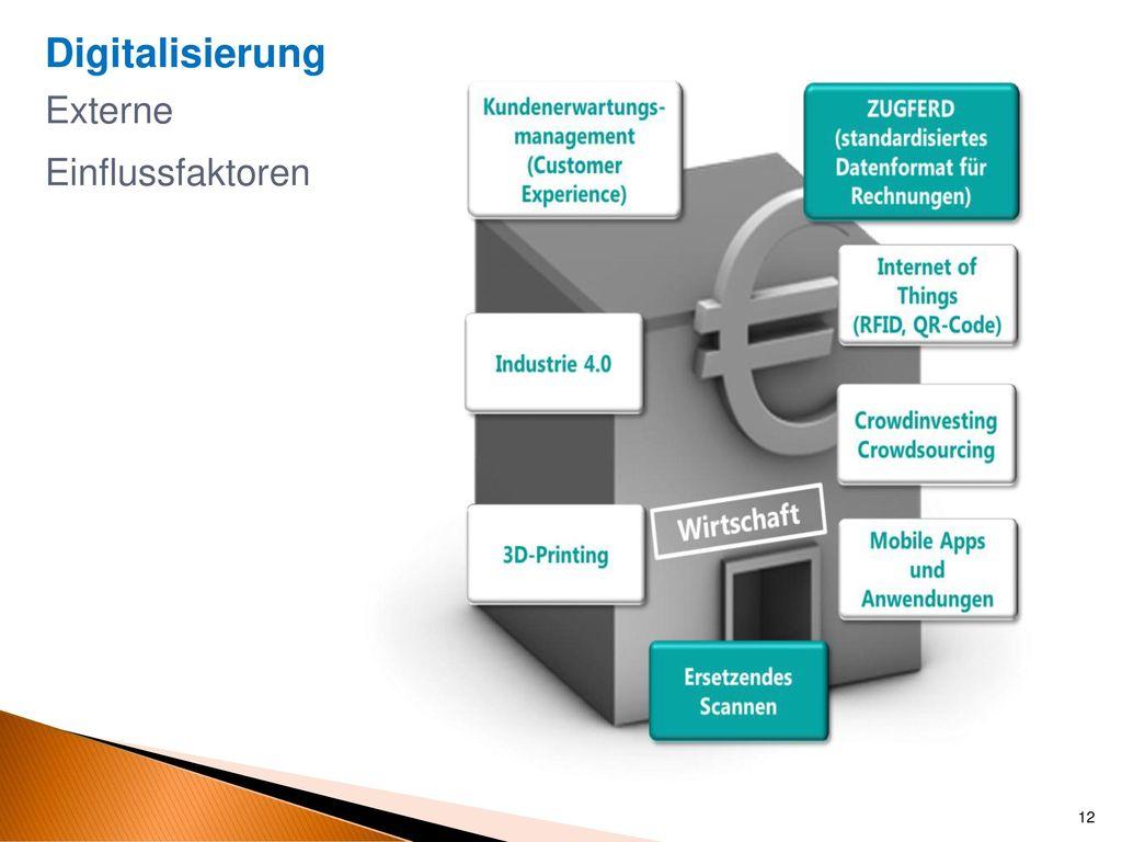 Digitalisierung Externe Einflussfaktoren