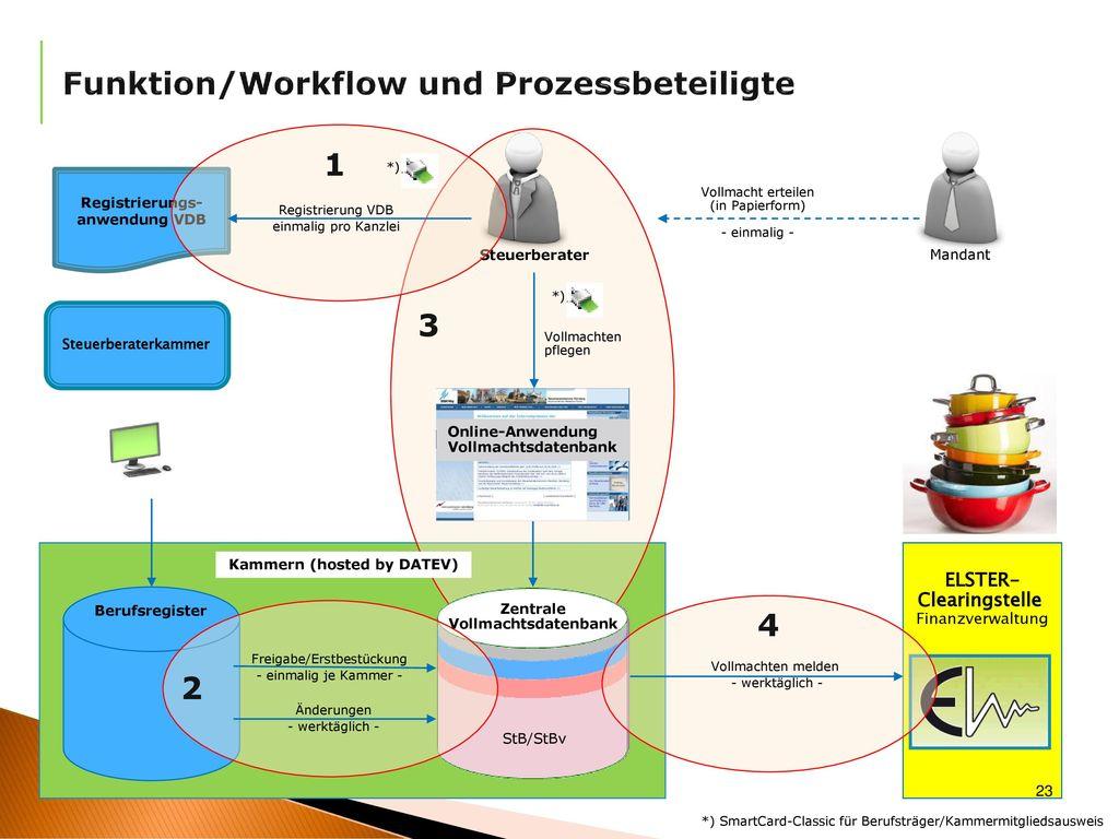 Funktion/Workflow und Prozessbeteiligte