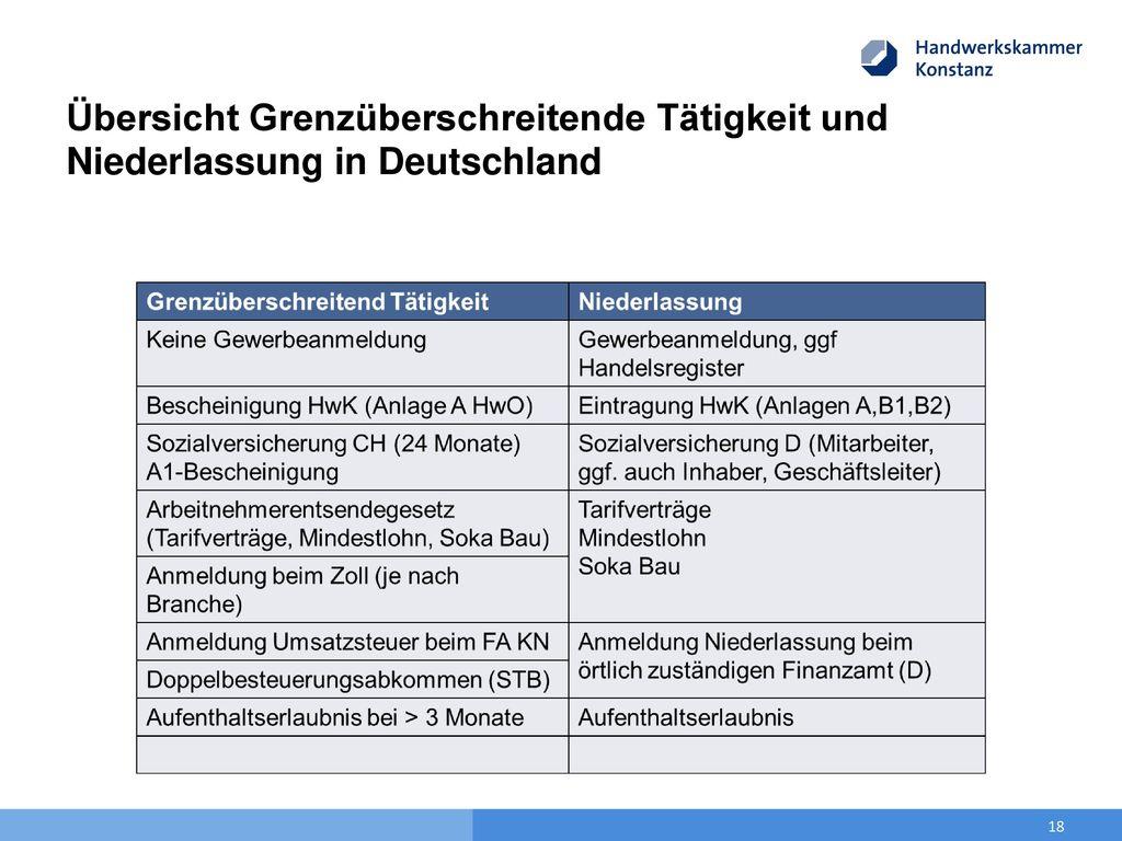 Übersicht Grenzüberschreitende Tätigkeit und Niederlassung in Deutschland