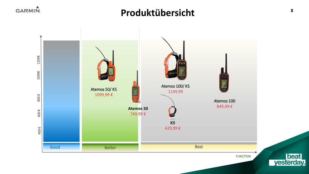Produktübersicht Atemos 100/ K5 1149,99 Atemos 50/ K5 1099,99 €
