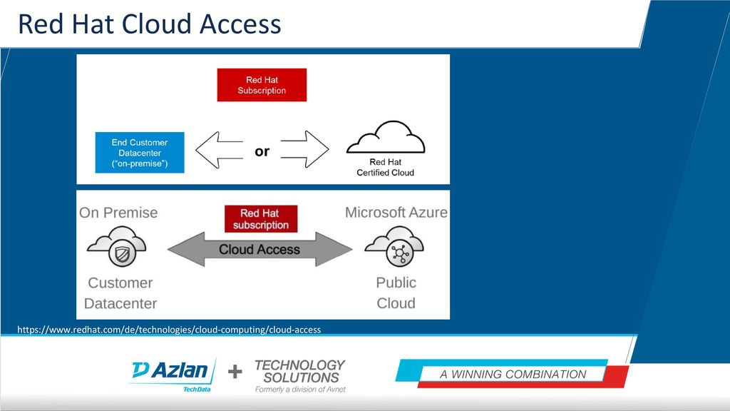 Red Hat Cloud Access