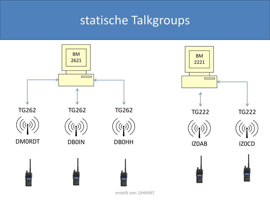 statische Talkgroups TG262 TG262 TG262 TG222 TG222 DM0RDT DB0IN DB0HH