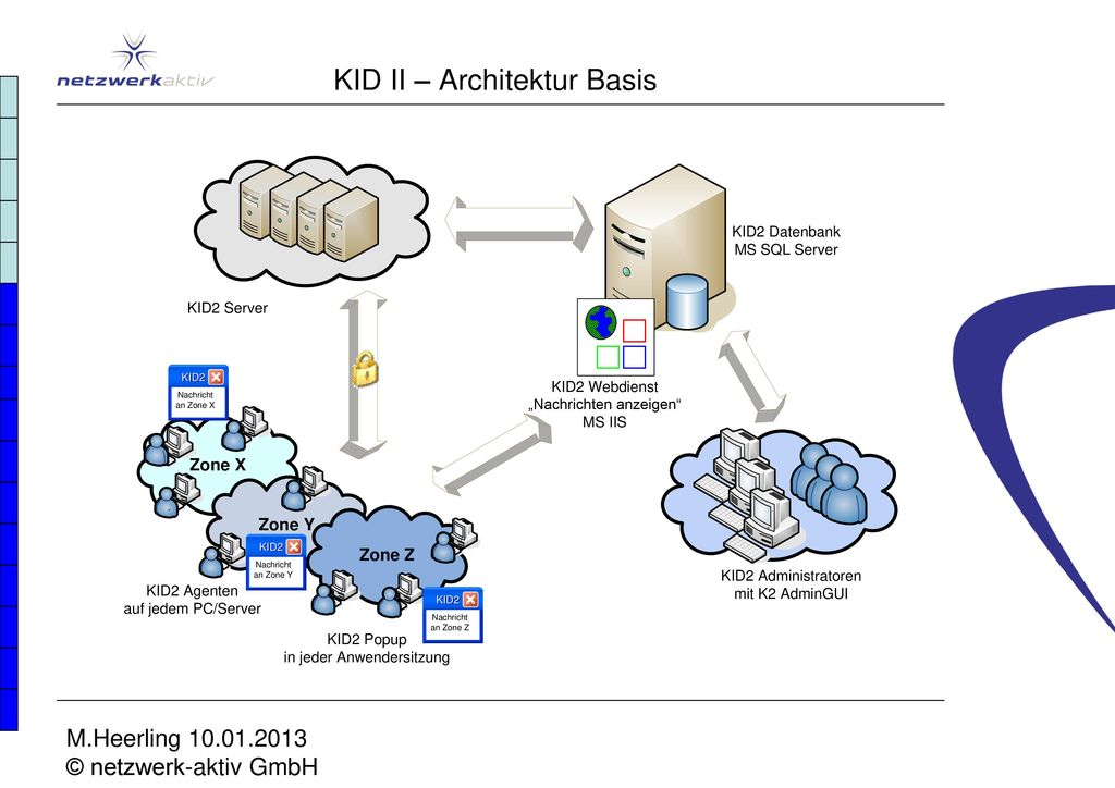 KID II – Architektur Basis