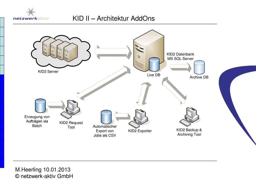 KID II – Architektur AddOns