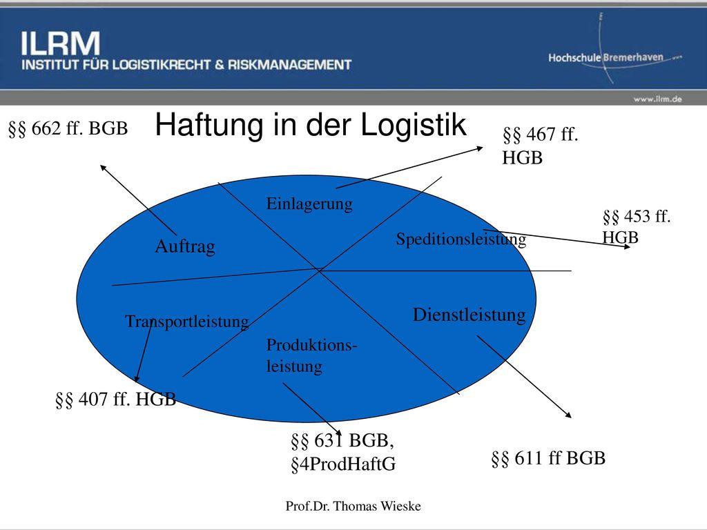 Haftung in der Logistik