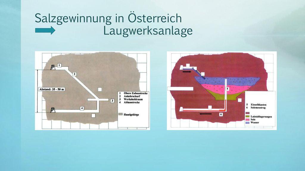 Salzgewinnung in Österreich Laugwerksanlage