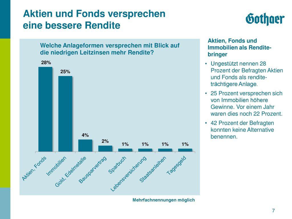 Aktien und Fonds versprechen eine bessere Rendite