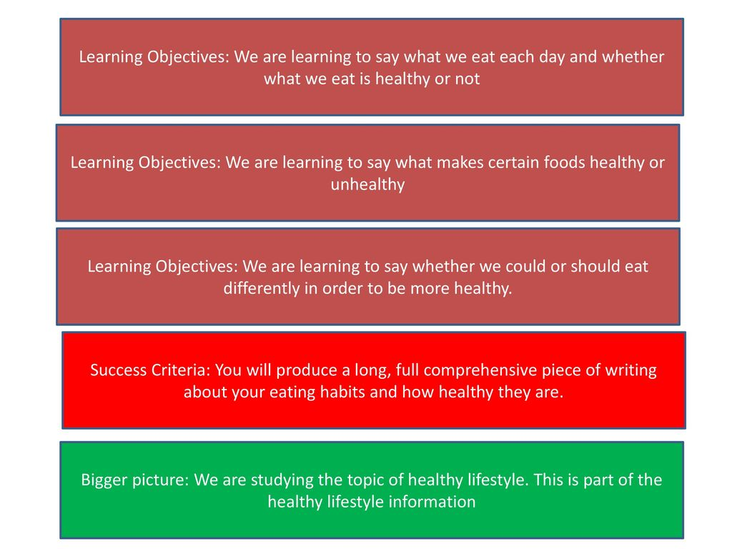 Learning Objectives: We are learning to say what we eat each day and whether what we eat is healthy or not