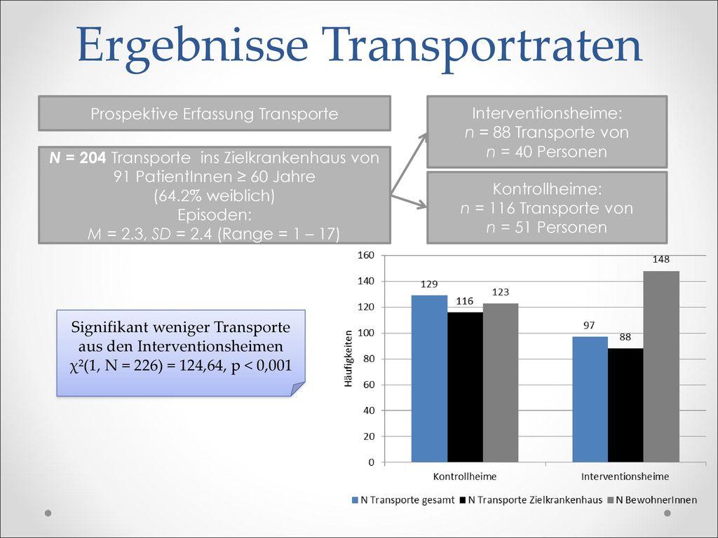Ergebnisse Transportraten