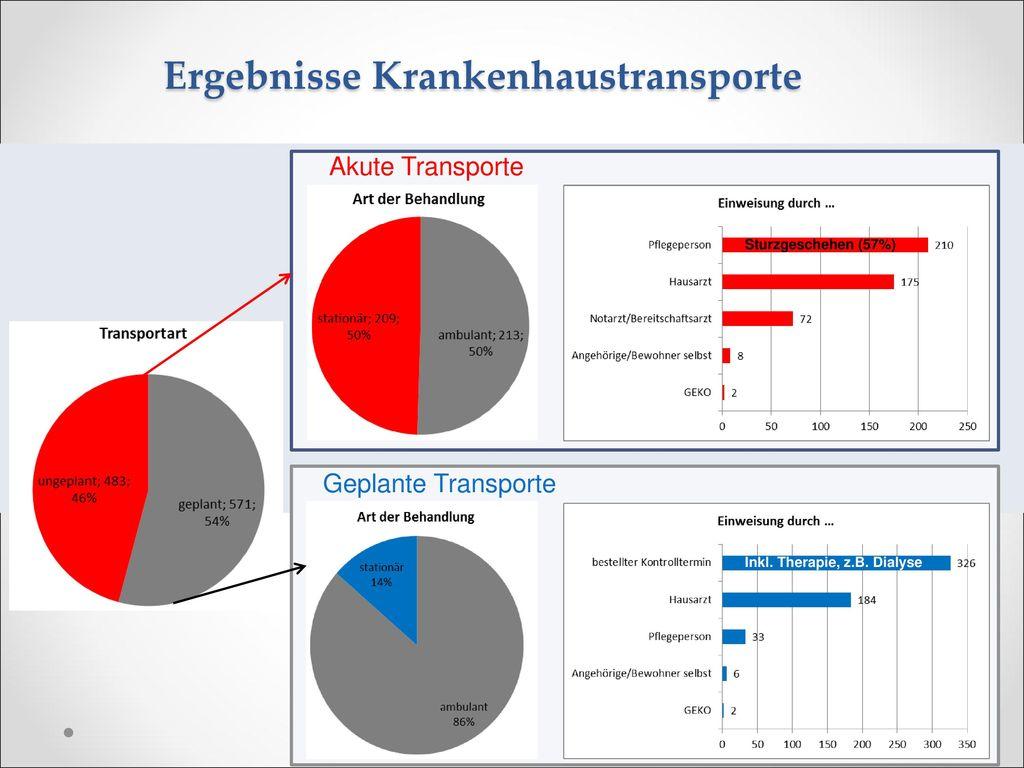 Ergebnisse Krankenhaustransporte