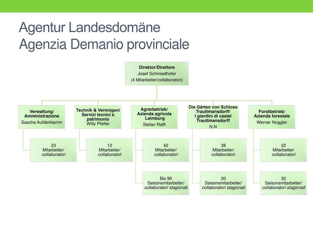 Agentur Landesdomäne Agenzia Demanio provinciale