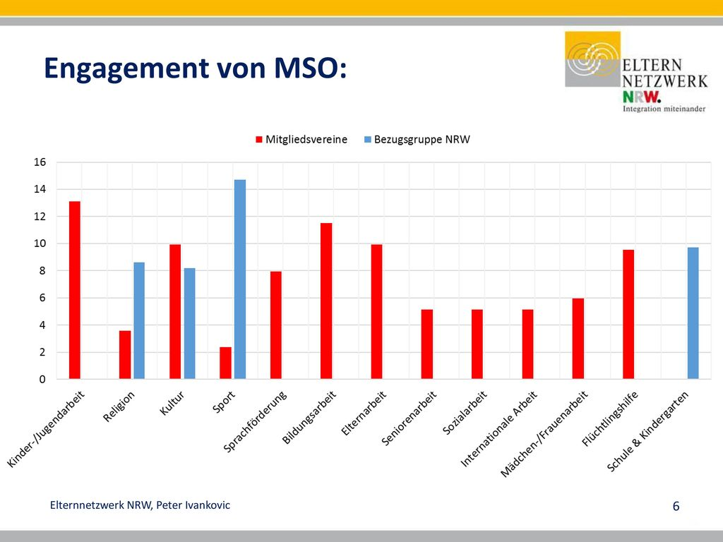 Engagement von MSO: Herzstück Elternnetzwerk sind →Vereine (MSO)
