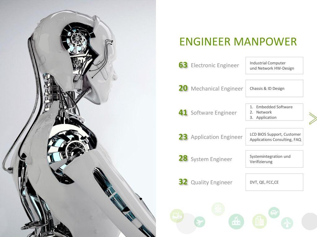 ENGINEER MANPOWER 63 20 41 23 28 32 Electronic Engineer