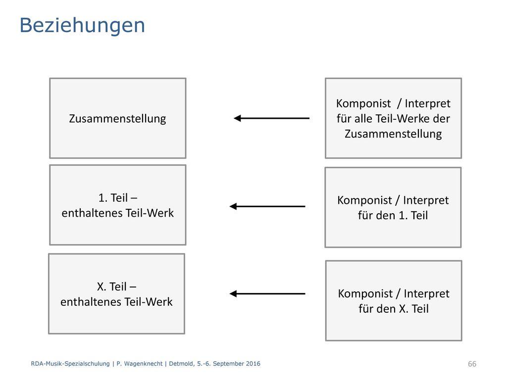 Beziehungen Zusammenstellung. Komponist / Interpret für alle Teil-Werke der Zusammenstellung. 1. Teil – enthaltenes Teil-Werk.