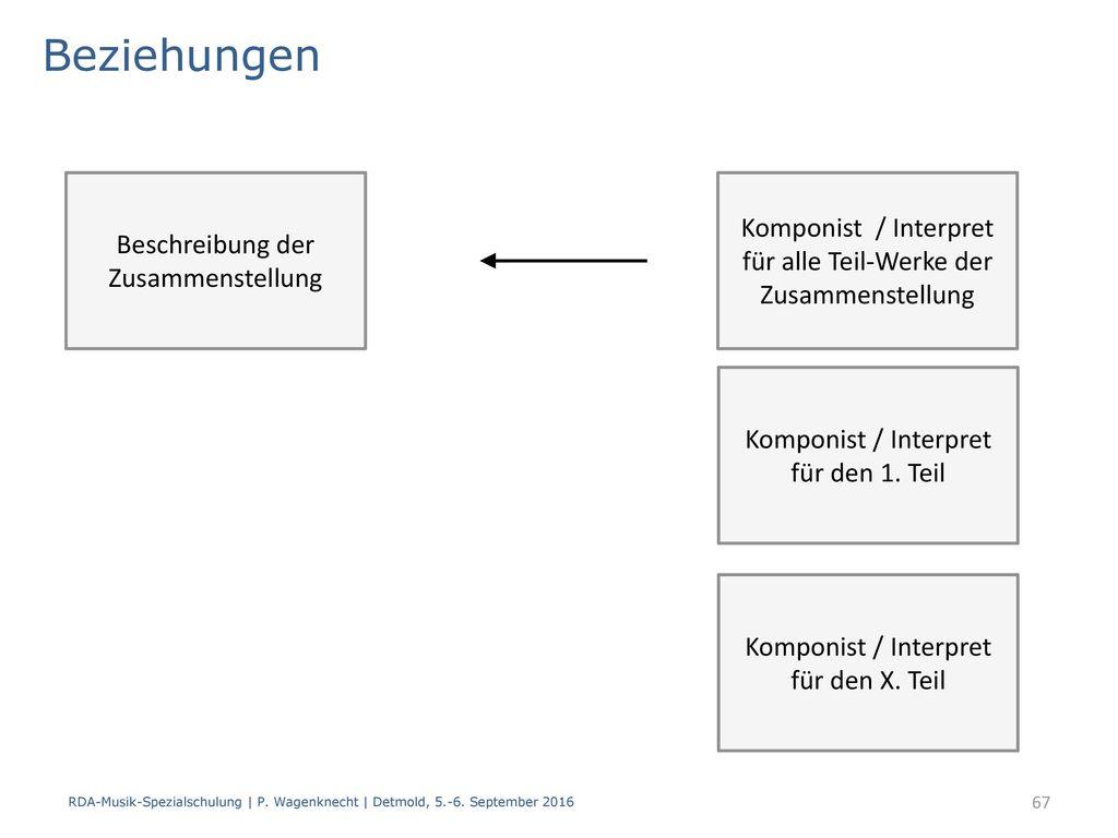 Beziehungen Beschreibung der Zusammenstellung. Komponist / Interpret für alle Teil-Werke der Zusammenstellung.
