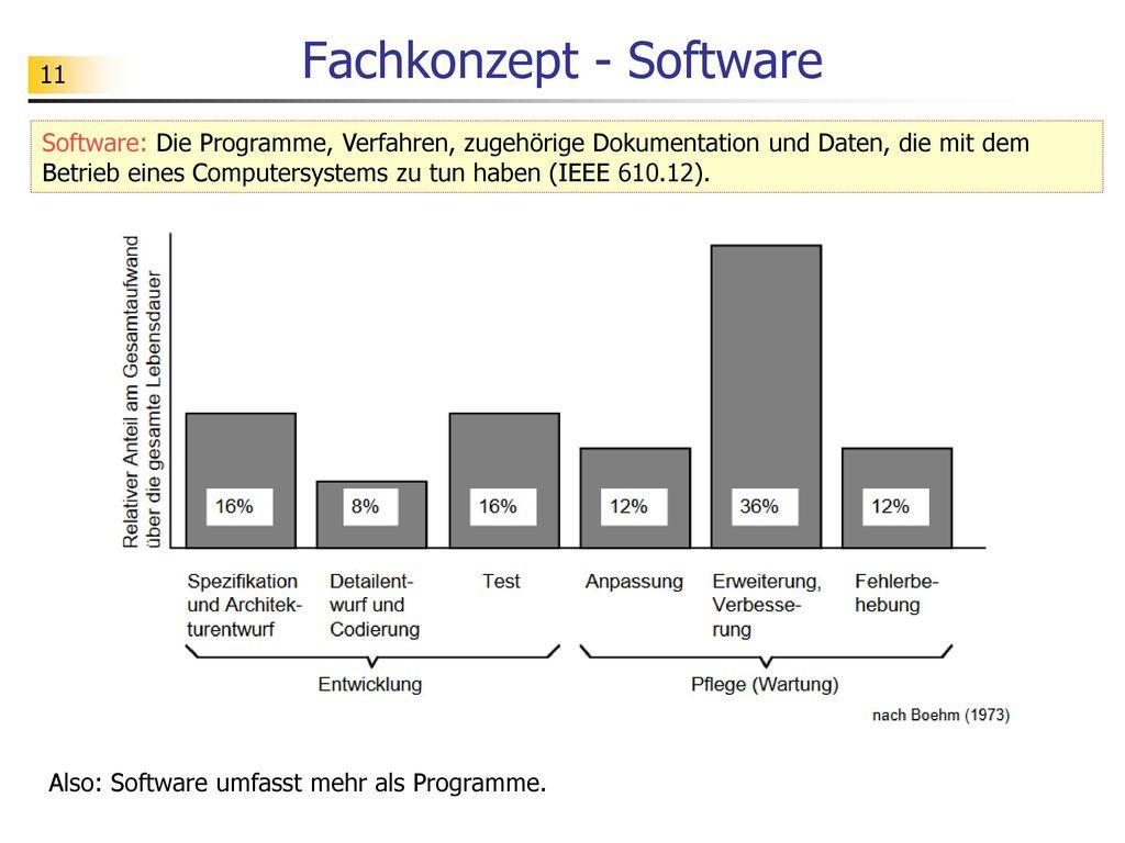 Fachkonzept - Software