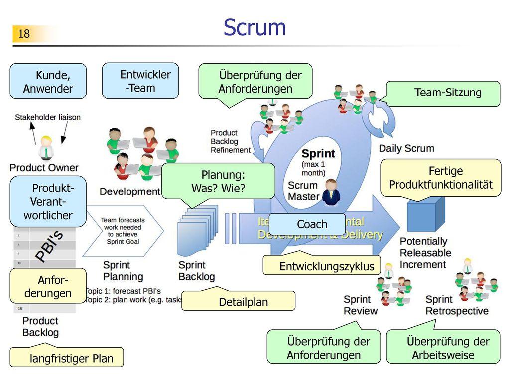Scrum Kunde, Anwender Entwickler-Team Überprüfung der Anforderungen