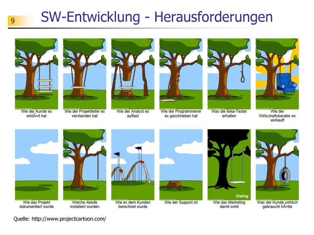 SW-Entwicklung - Herausforderungen