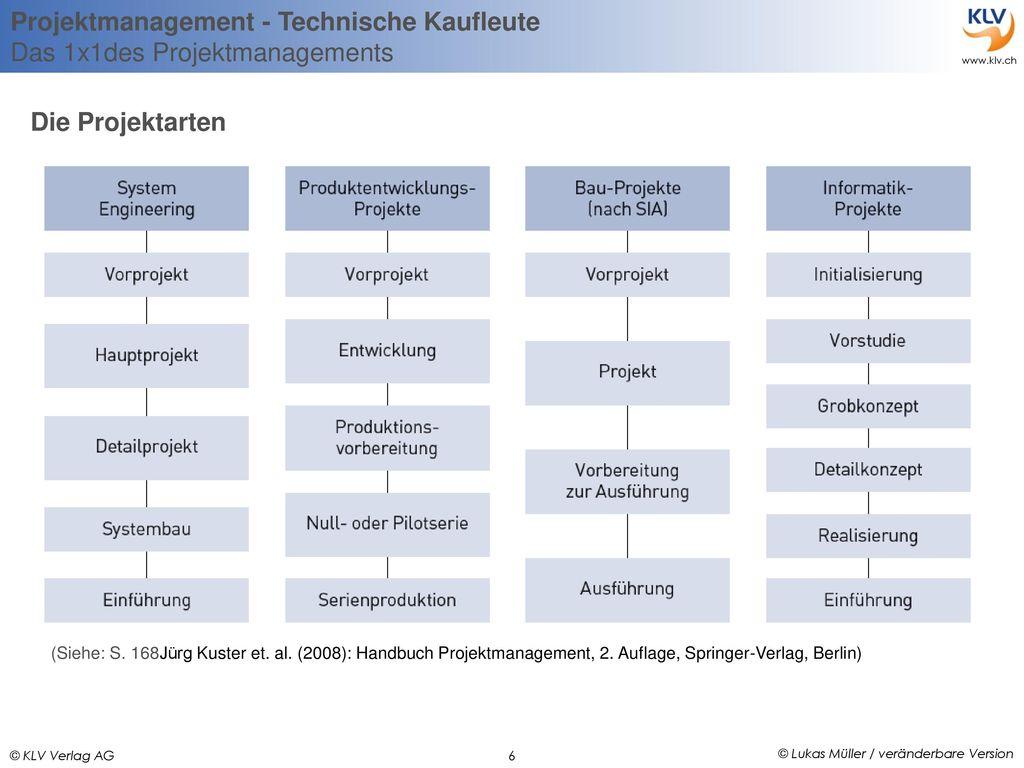 Die Projektarten (Siehe: S. 168Jürg Kuster et. al.