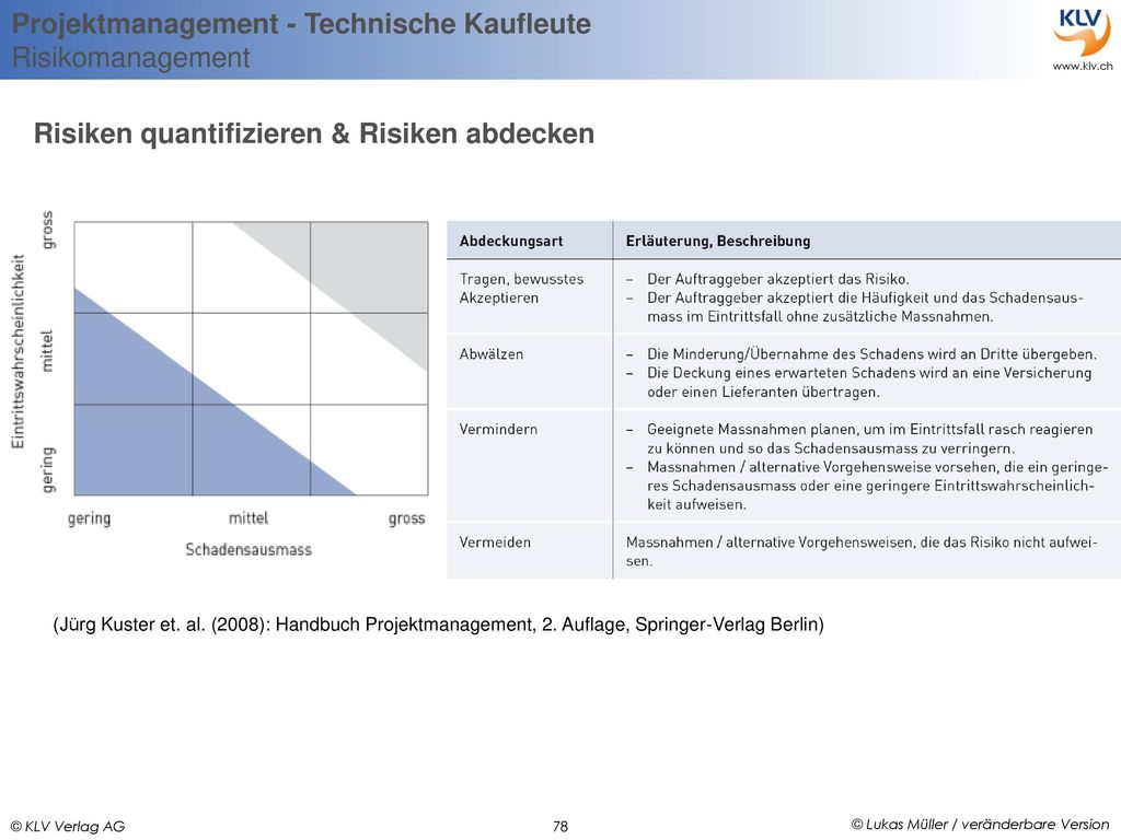 Risiken quantifizieren & Risiken abdecken
