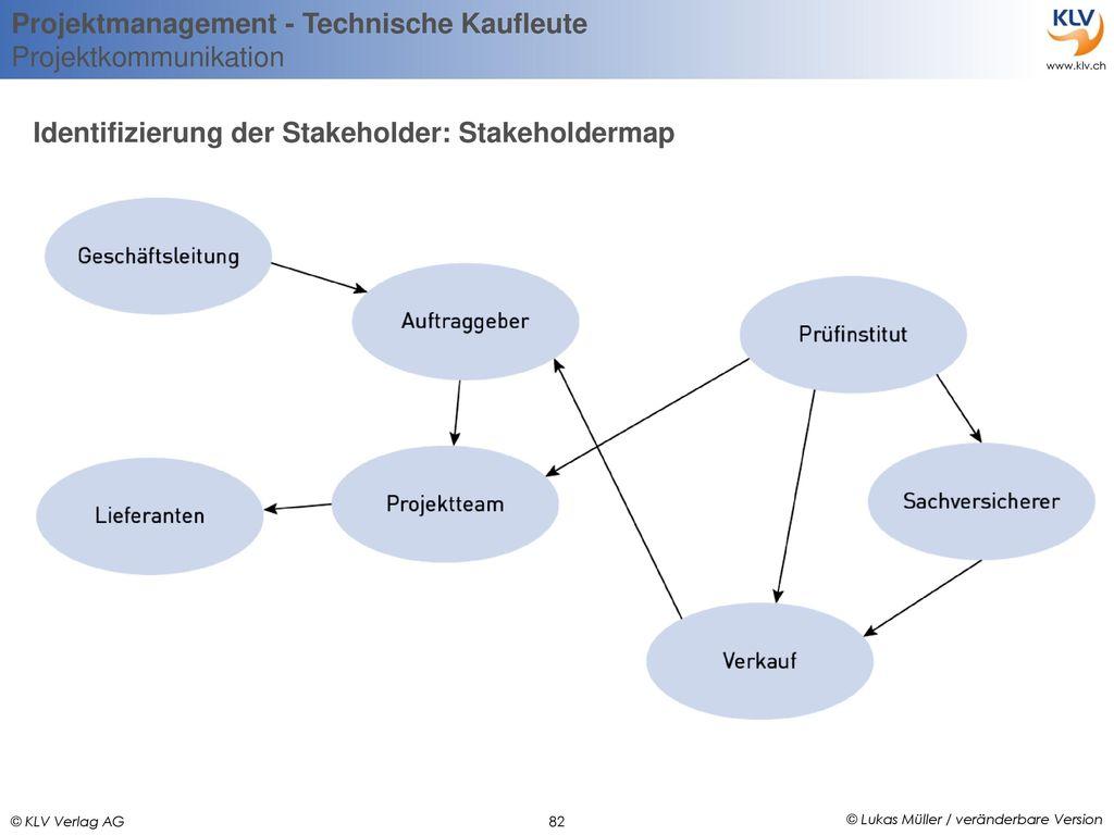 Identifizierung der Stakeholder: Stakeholdermap
