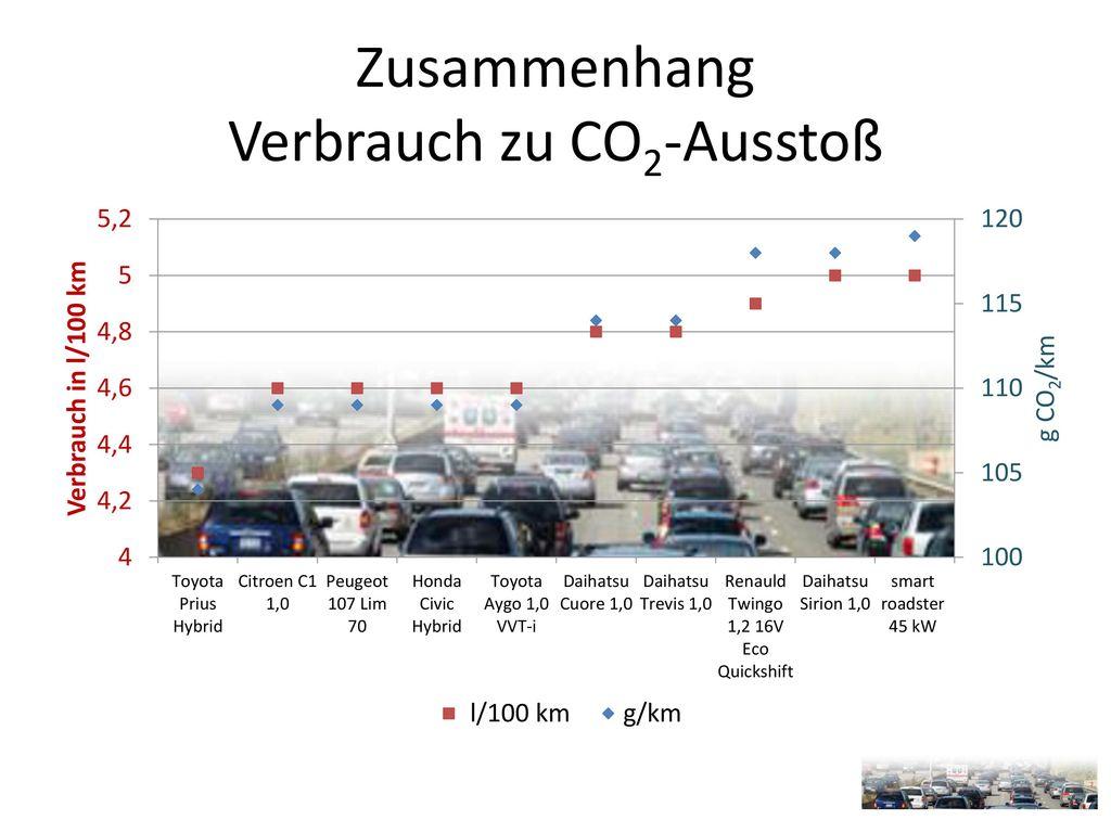 Zusammenhang Verbrauch zu CO2-Ausstoß