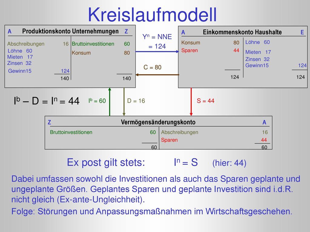Ex post gilt stets: In = S (hier: 44)