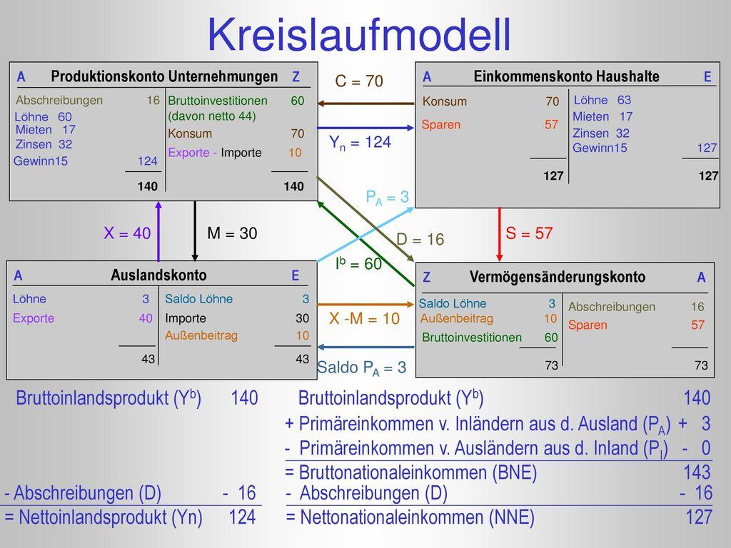 Kreislaufmodell Bruttoinlandsprodukt (Yb) 140