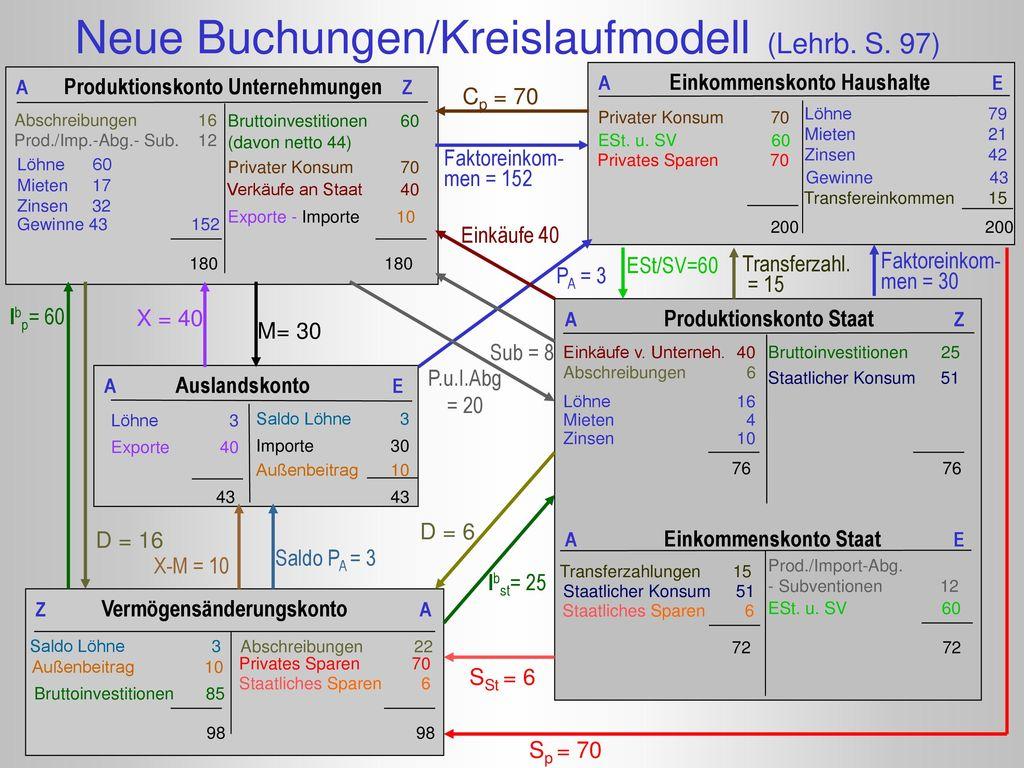 Neue Buchungen/Kreislaufmodell (Lehrb. S. 97)
