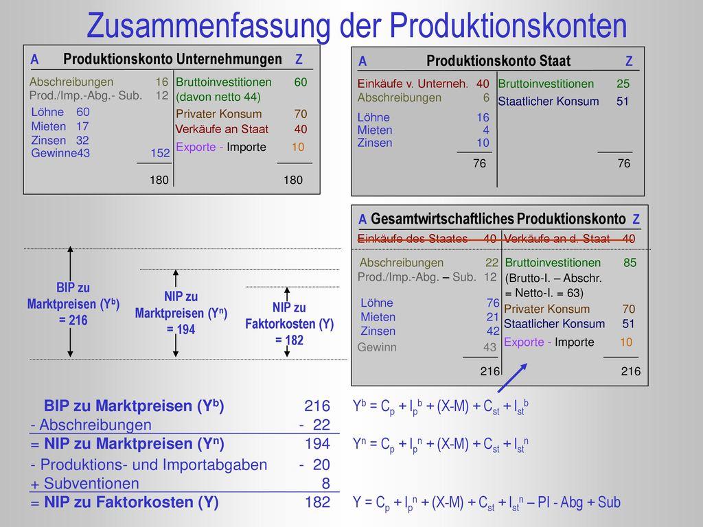 Zusammenfassung der Produktionskonten