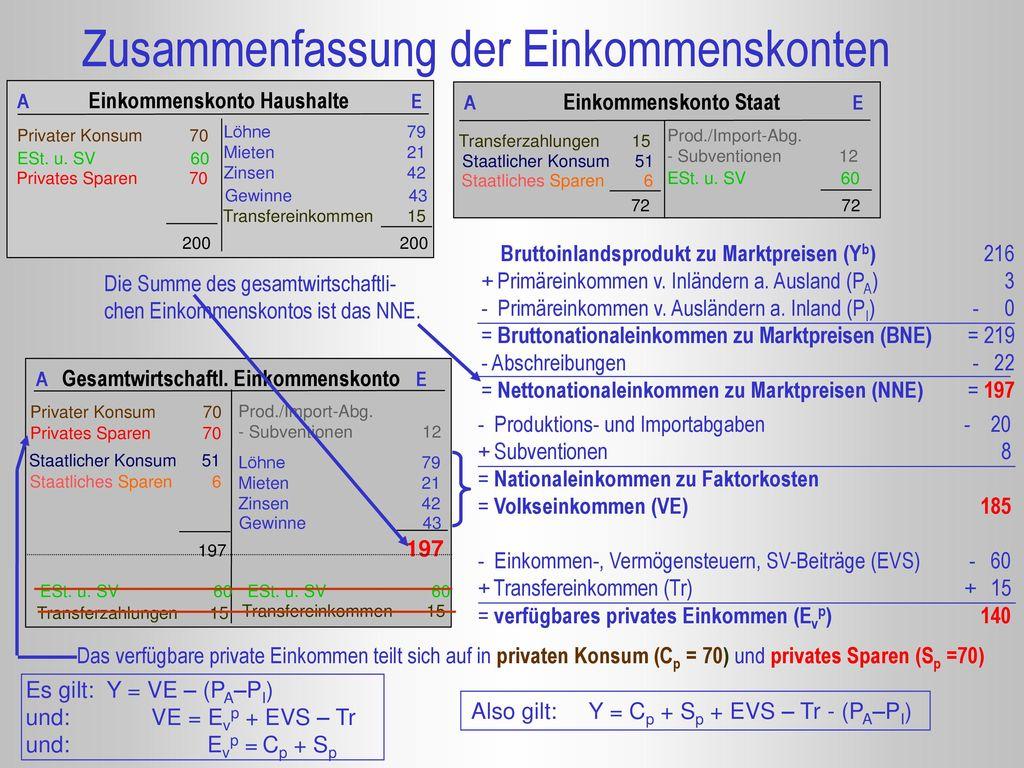 Zusammenfassung der Einkommenskonten