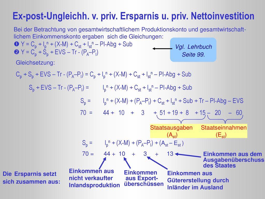 Ex-post-Ungleichh. v. priv. Ersparnis u. priv. Nettoinvestition