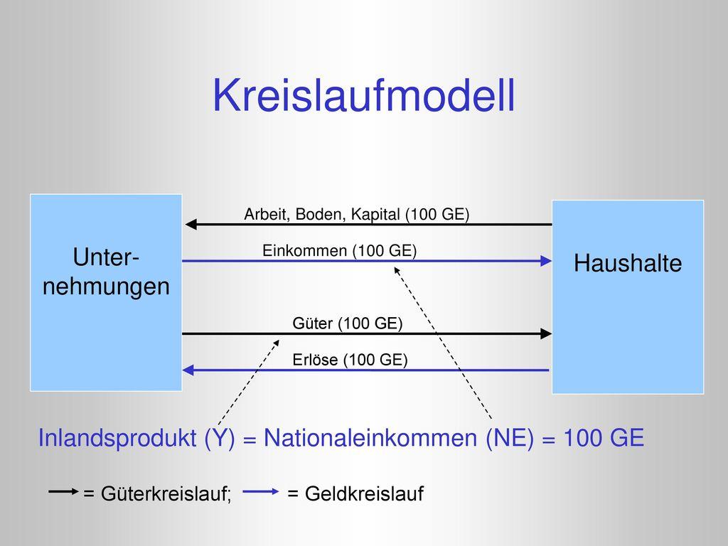 Kreislaufmodell Unter-nehmungen Haushalte