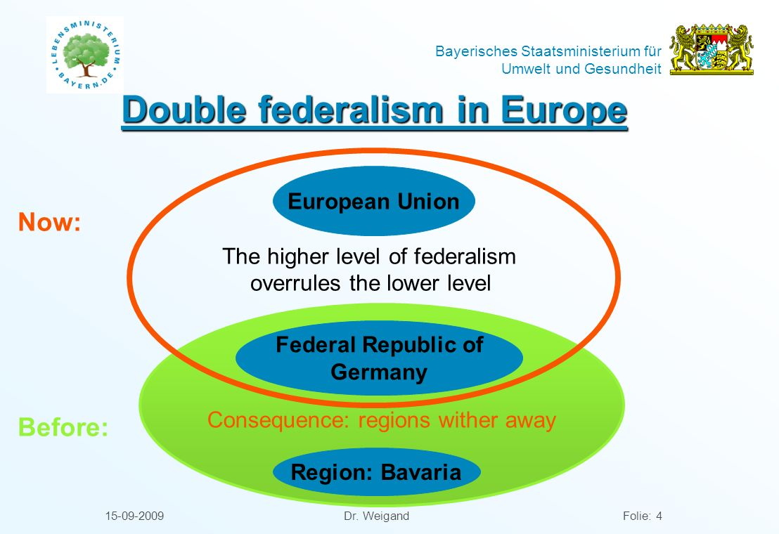 Double federalism in Europe