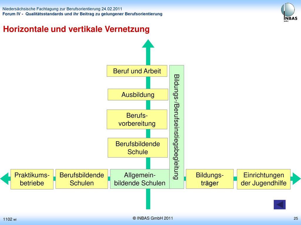 Horizontale und vertikale Vernetzung