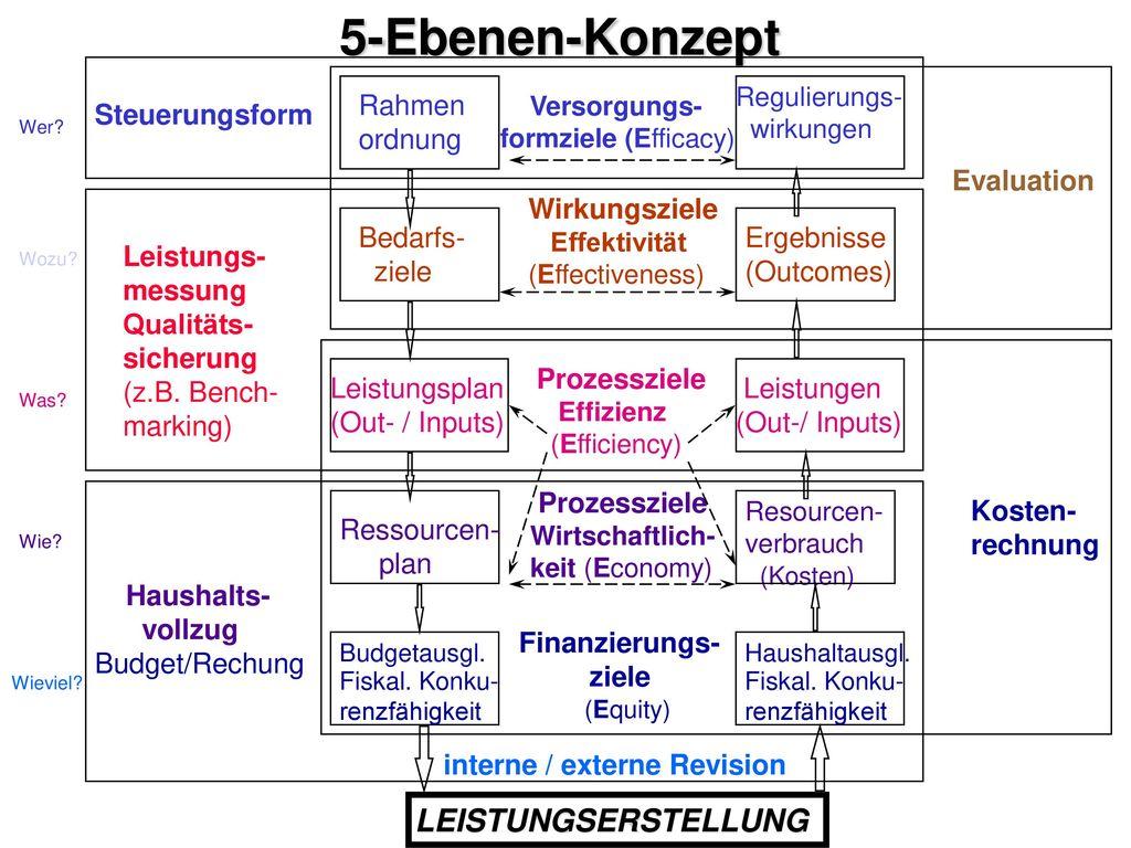 5-Ebenen-Konzept LEISTUNGSERSTELLUNG Rahmen ordnung Steuerungsform