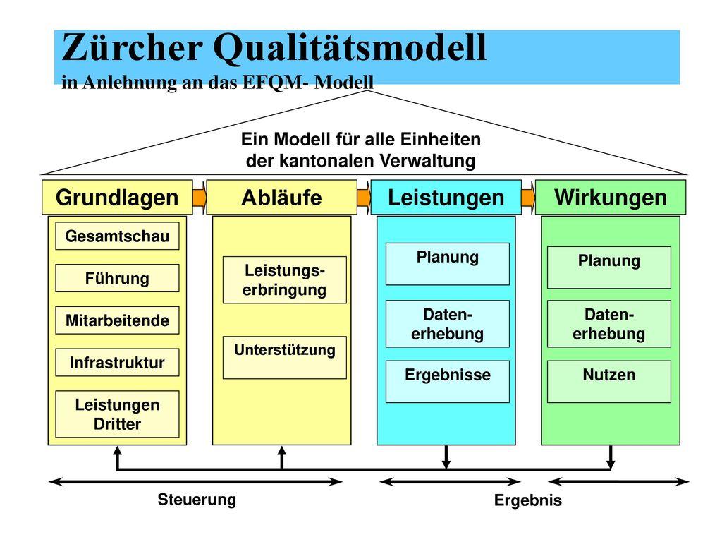 Zürcher Qualitätsmodell in Anlehnung an das EFQM- Modell