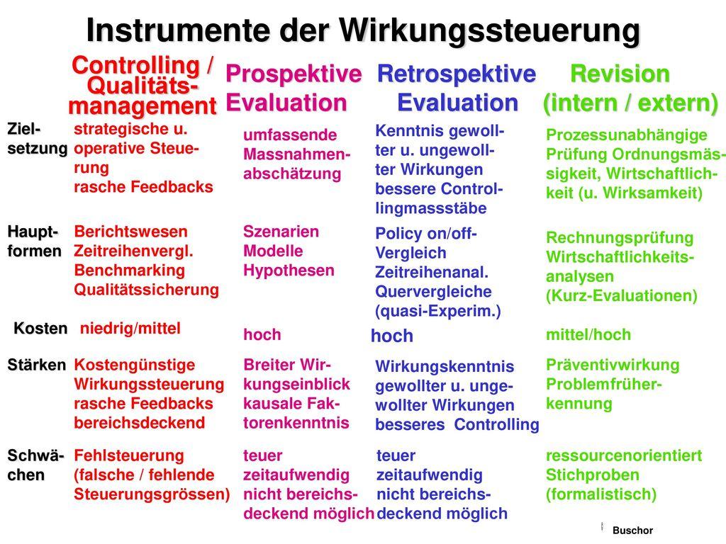 Instrumente der Wirkungssteuerung
