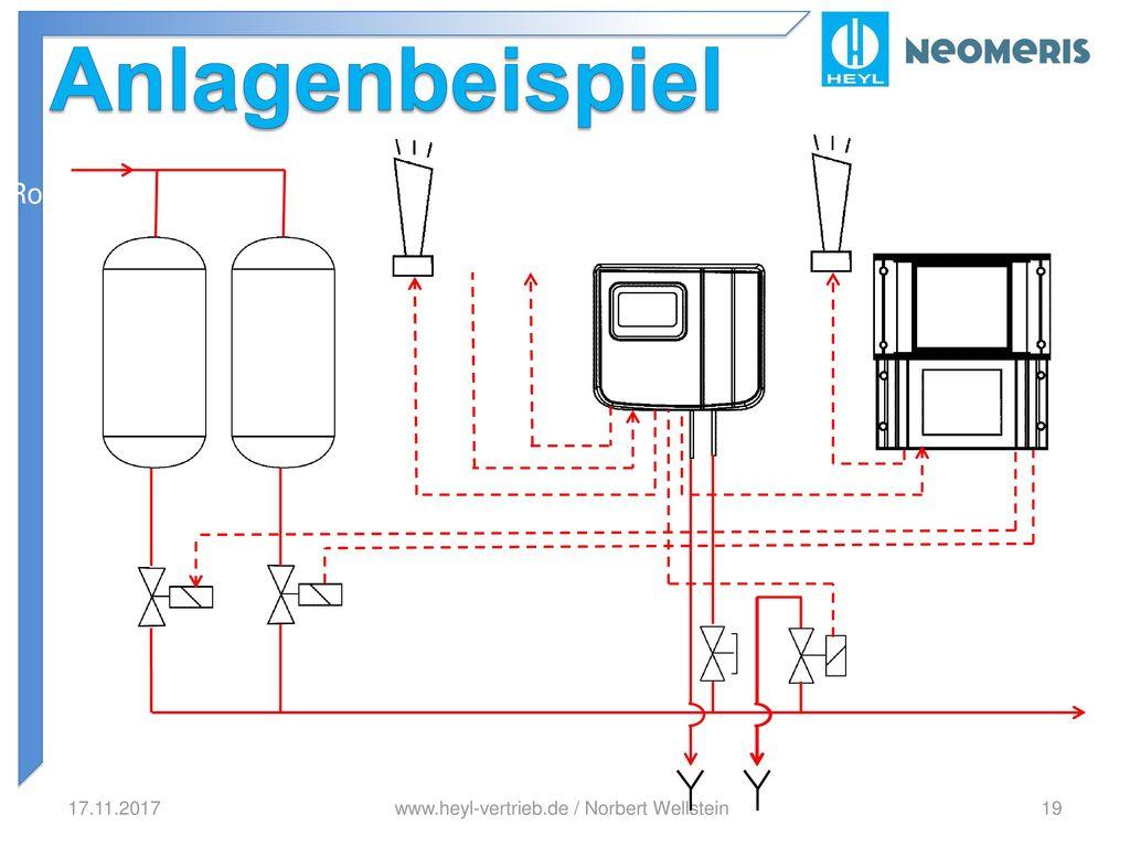 Anlagenbeispiel Fernstopp Rohwasser Softmaster MMP2 4-20mA