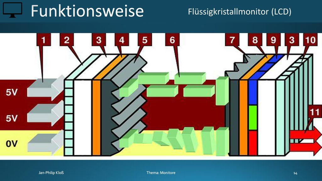 Funktionsweise Flüssigkristallmonitor (LCD) Thema: Monitore
