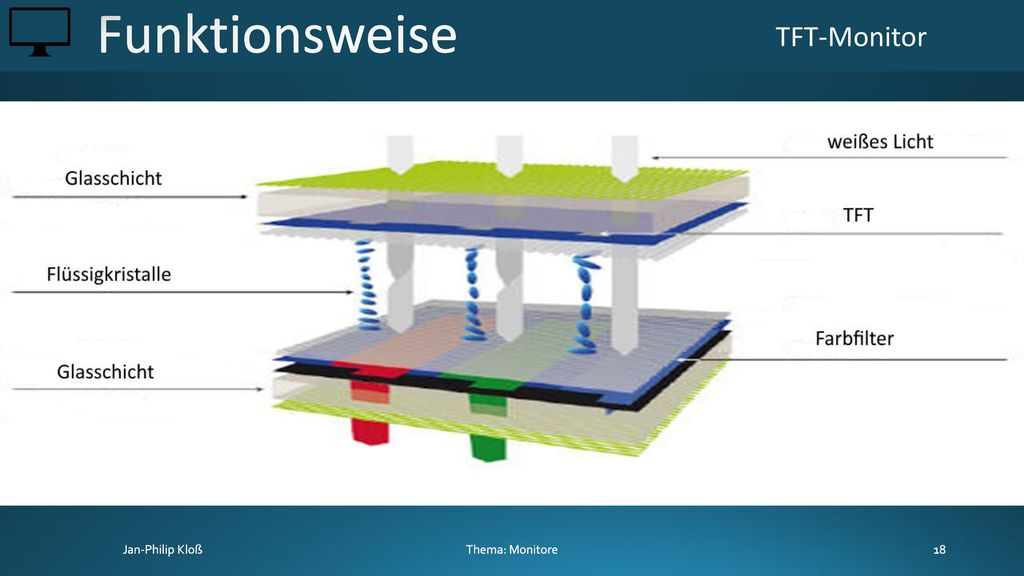 Funktionsweise TFT-Monitor Thema: Monitore